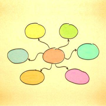 Farbige Mind-Map um Inhalte zu strukturieren als zentrale Lern- und Mitschreibetechnik beim Lernen
